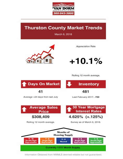 Thurston County Market Trends - March 2018