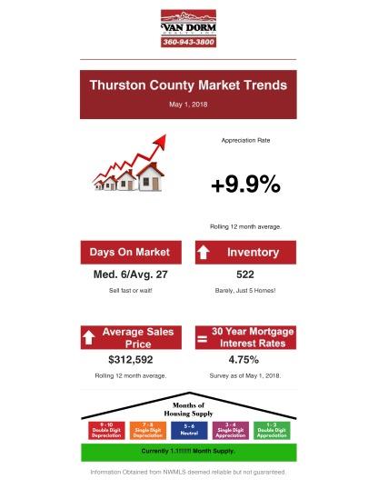 TC Market Trends May 1, 2018