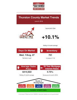 Thurston County Market Trends June 6 2018